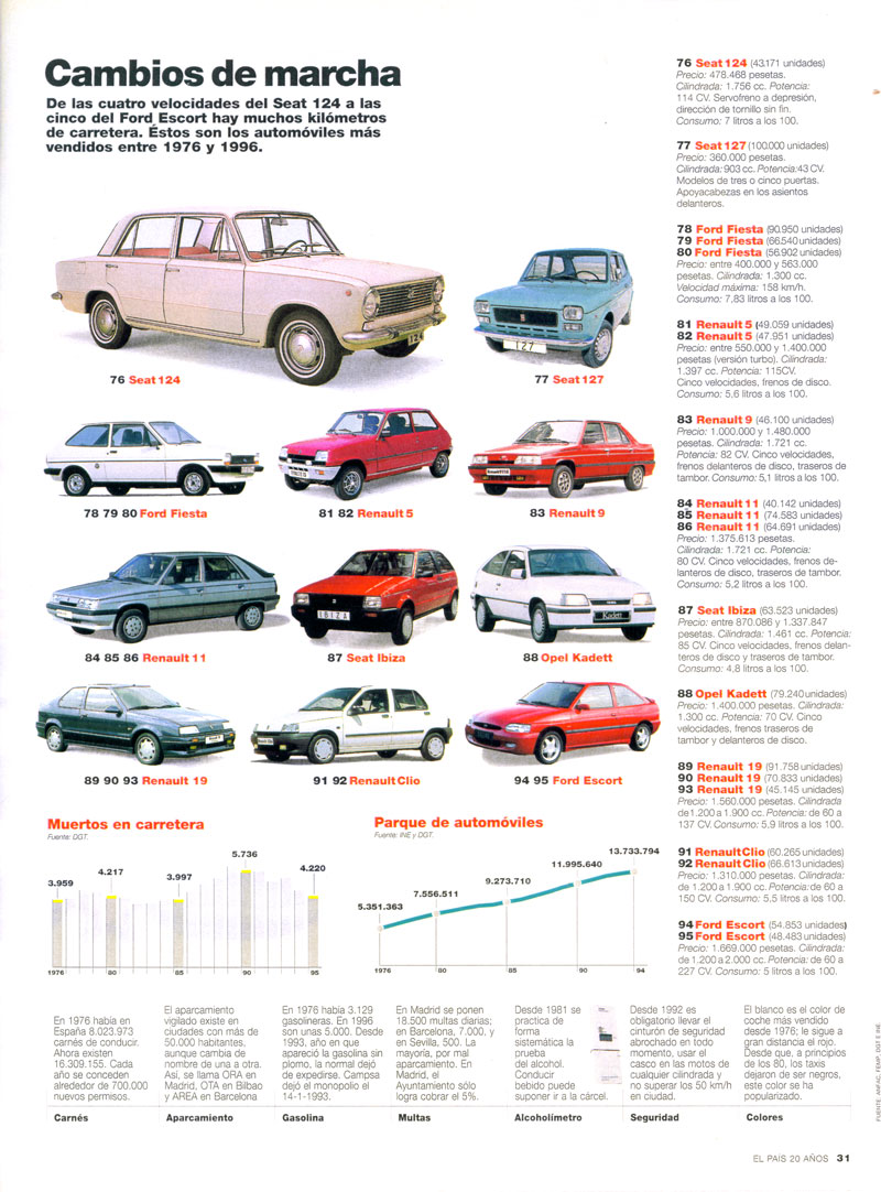 Recorrido sentimental por la historia del ford fiesta for Motores y vehiculos nj