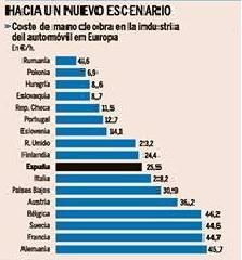 Coste de la mano de obra en fabricación de automóviles - Foto: Diario Expansión