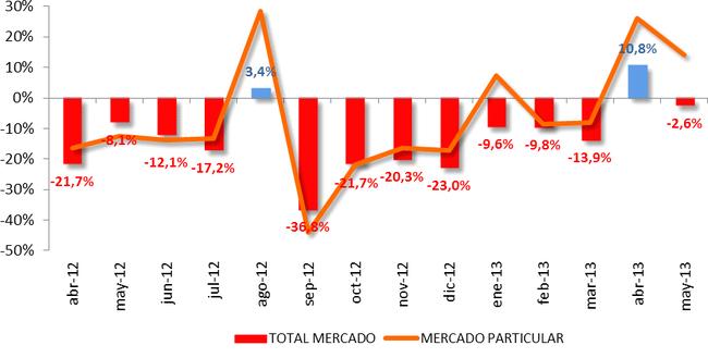 Evolución del mercado a mayo de 2013 - Foto: www.motorpasion.com/