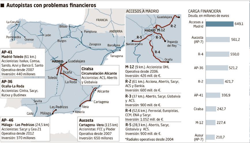 Autopistas con problemas financieros - Foto: Periódico El Mundo