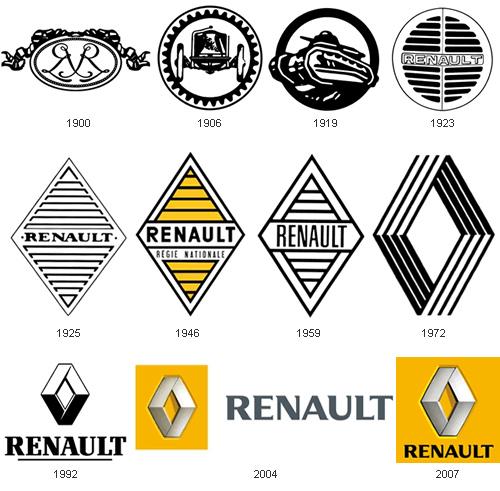 evolucion-renault